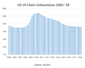 Graph of US UI Claim Exhuations 2005 to 2018